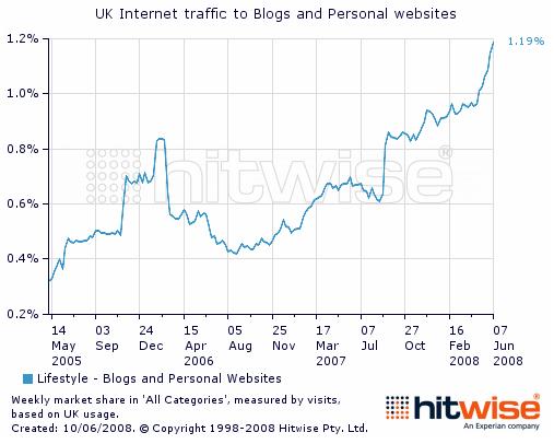 Uk_internet_blog_traffic_reaches_al